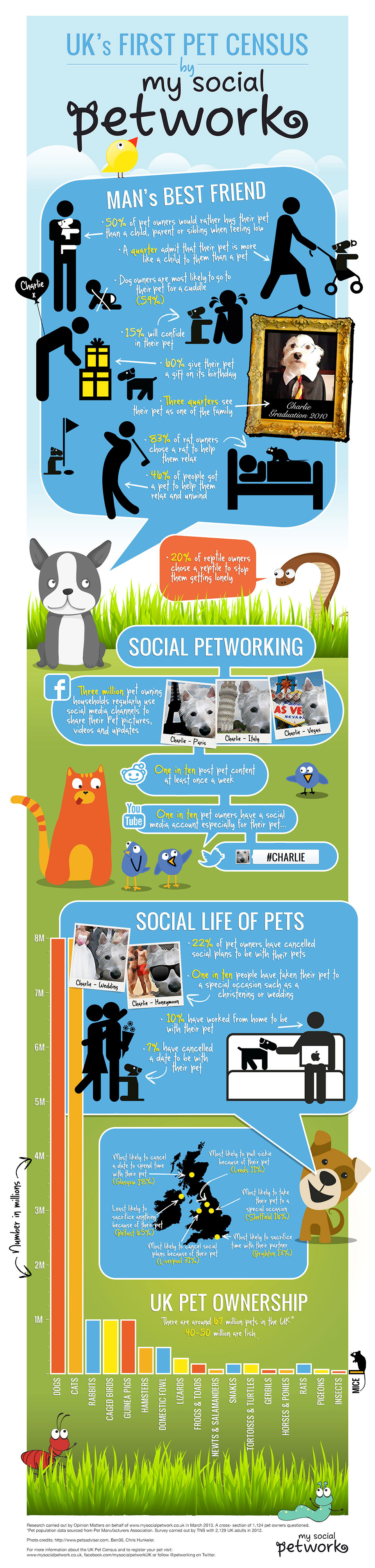 My Social Petwork – UK's First Pet Census