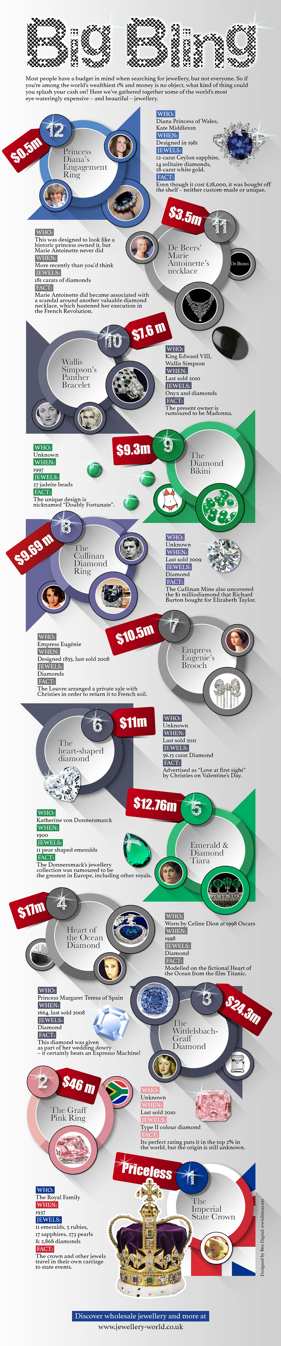 Big Bling infographic